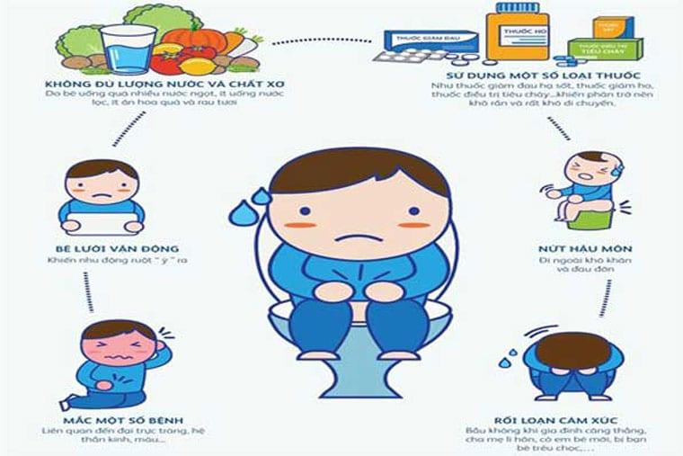 Những nguyên nhân gây bệnh táo bón ở trẻ