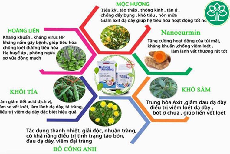 Thành phần của thuốc dạ tràng an khang
