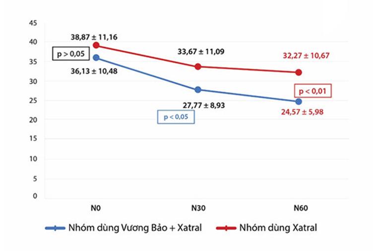 Biểu đồ đánh giá giảm kích thước tuyến tiền liệt sau điều trị bằng Vương Bảo kết hợp Xatral